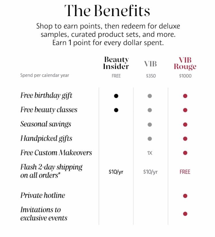 Sephora VIB and Ulta F & F Wish List